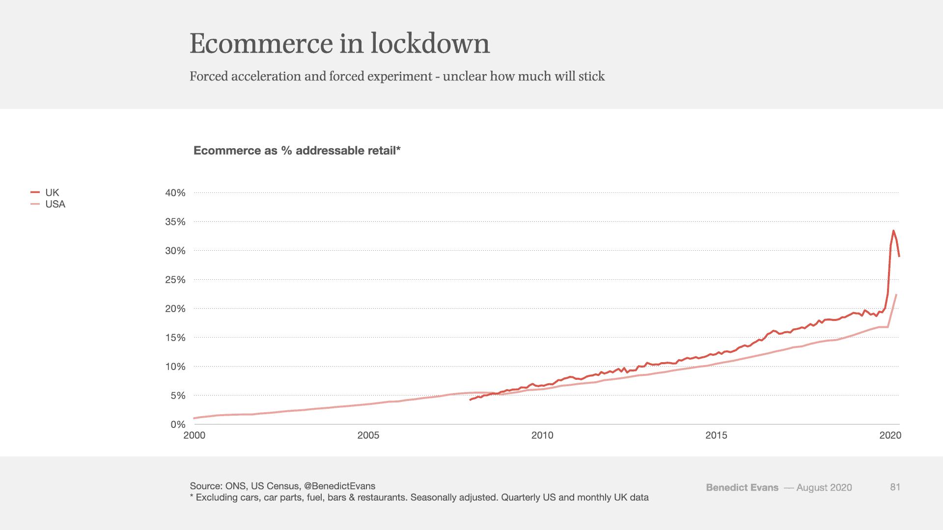 Онлайн търговия по време на пандемия от COVID-19