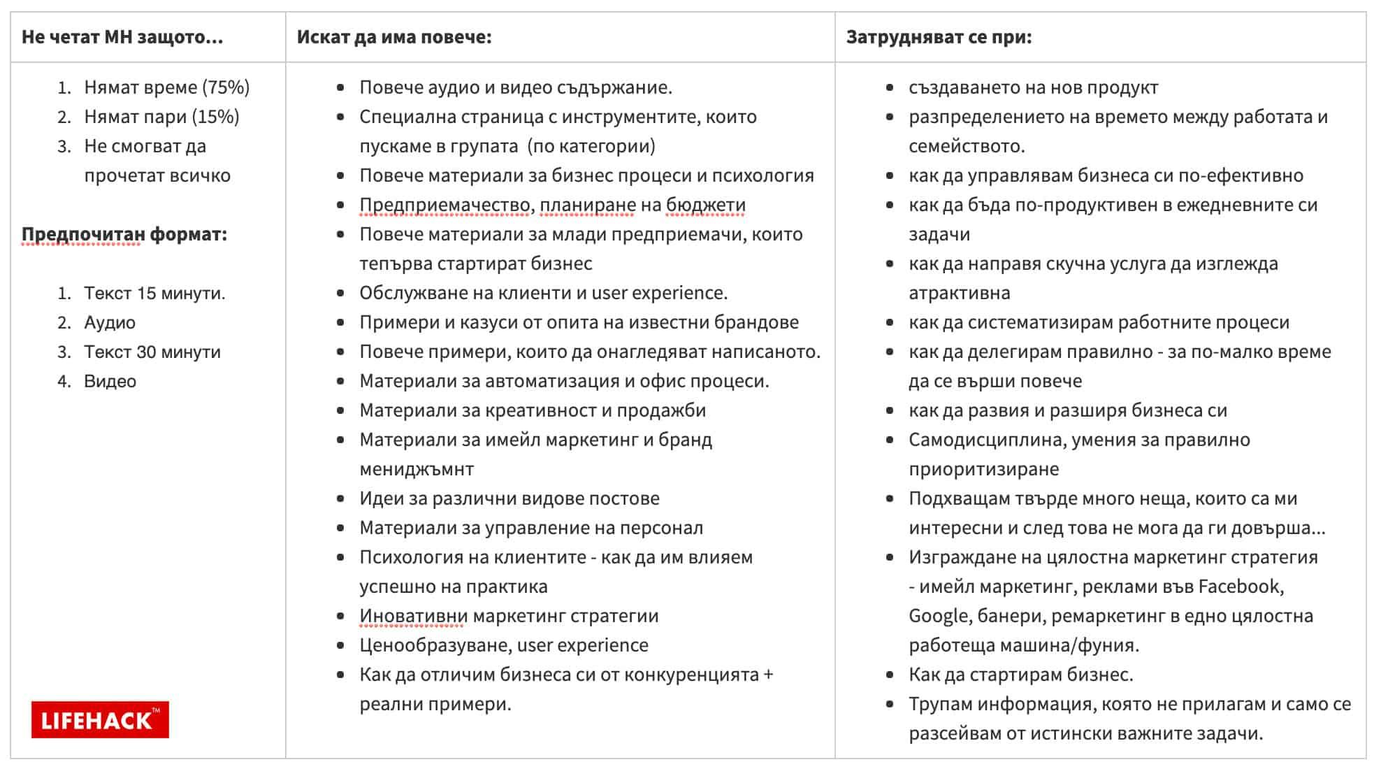 анализ на потребители